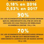 Encuesta sobre Economía cubana 2017